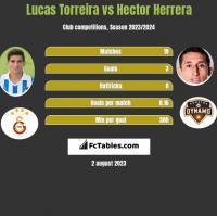 Lucas Torreira vs Hector Herrera h2h player stats