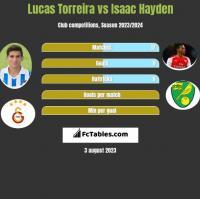 Lucas Torreira vs Isaac Hayden h2h player stats
