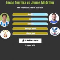 Lucas Torreira vs James McArthur h2h player stats