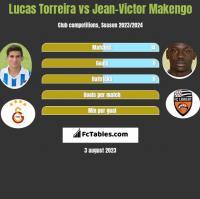 Lucas Torreira vs Jean-Victor Makengo h2h player stats
