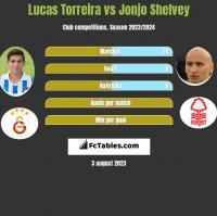 Lucas Torreira vs Jonjo Shelvey h2h player stats