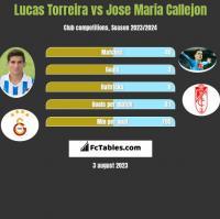 Lucas Torreira vs Jose Maria Callejon h2h player stats