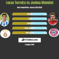 Lucas Torreira vs Joshua Kimmich h2h player stats