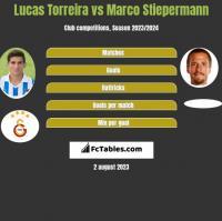 Lucas Torreira vs Marco Stiepermann h2h player stats