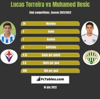 Lucas Torreira vs Muhamed Besic h2h player stats