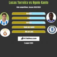 Lucas Torreira vs Ngolo Kante h2h player stats