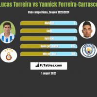Lucas Torreira vs Yannick Ferreira-Carrasco h2h player stats