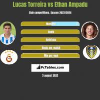 Lucas Torreira vs Ethan Ampadu h2h player stats
