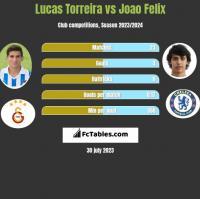 Lucas Torreira vs Joao Felix h2h player stats