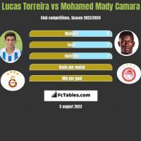 Lucas Torreira vs Mohamed Mady Camara h2h player stats