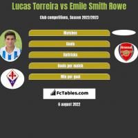 Lucas Torreira vs Emile Smith Rowe h2h player stats