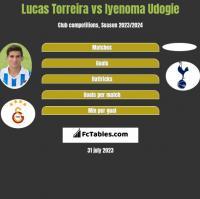Lucas Torreira vs Iyenoma Udogie h2h player stats