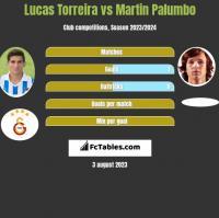 Lucas Torreira vs Martin Palumbo h2h player stats