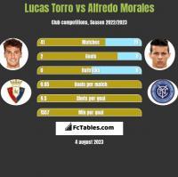Lucas Torro vs Alfredo Morales h2h player stats