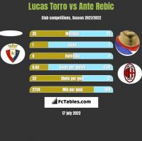 Lucas Torro vs Ante Rebic h2h player stats