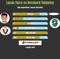 Lucas Torro vs Bernhard Tekpetey h2h player stats