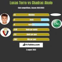 Lucas Torro vs Chadrac Akolo h2h player stats
