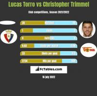 Lucas Torro vs Christopher Trimmel h2h player stats