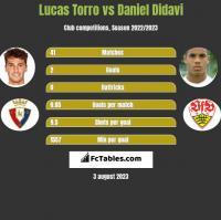 Lucas Torro vs Daniel Didavi h2h player stats
