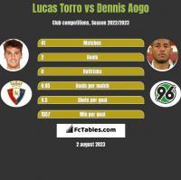 Lucas Torro vs Dennis Aogo h2h player stats