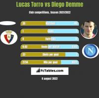 Lucas Torro vs Diego Demme h2h player stats