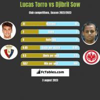 Lucas Torro vs Djibril Sow h2h player stats