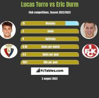 Lucas Torro vs Eric Durm h2h player stats