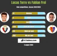 Lucas Torro vs Fabian Frei h2h player stats
