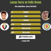Lucas Torro vs Felix Kroos h2h player stats