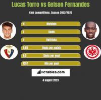 Lucas Torro vs Gelson Fernandes h2h player stats