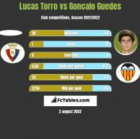 Lucas Torro vs Goncalo Guedes h2h player stats