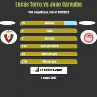 Lucas Torro vs Joao Carvalho h2h player stats