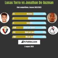 Lucas Torro vs Jonathan De Guzman h2h player stats