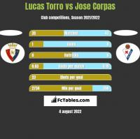 Lucas Torro vs Jose Corpas h2h player stats