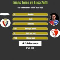 Lucas Torro vs Luca Zuffi h2h player stats