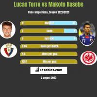 Lucas Torro vs Makoto Hasebe h2h player stats