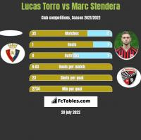 Lucas Torro vs Marc Stendera h2h player stats