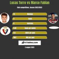 Lucas Torro vs Marco Fabian h2h player stats