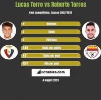 Lucas Torro vs Roberto Torres h2h player stats