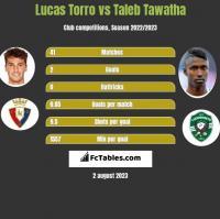 Lucas Torro vs Taleb Tawatha h2h player stats
