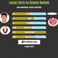 Lucas Torro vs Aymen Barkok h2h player stats