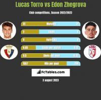 Lucas Torro vs Edon Zhegrova h2h player stats