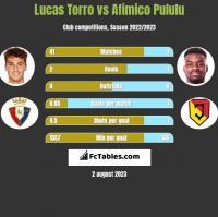 Lucas Torro vs Afimico Pululu h2h player stats