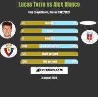 Lucas Torro vs Alex Blanco h2h player stats