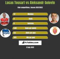 Lucas Tousart vs Aleksandr Golovin h2h player stats