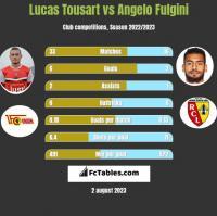 Lucas Tousart vs Angelo Fulgini h2h player stats