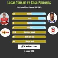 Lucas Tousart vs Cesc Fabregas h2h player stats