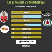 Lucas Tousart vs Cheikh Ndoye h2h player stats