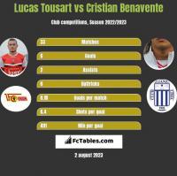 Lucas Tousart vs Cristian Benavente h2h player stats
