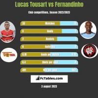 Lucas Tousart vs Fernandinho h2h player stats